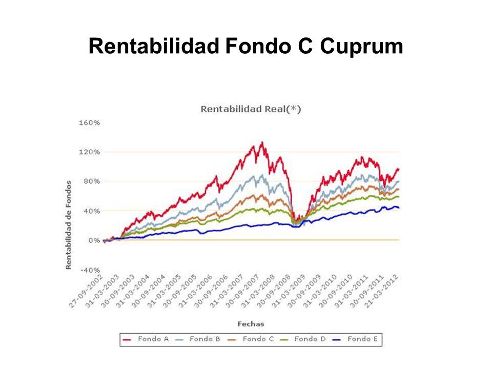Rentabilidad Fondo C Cuprum