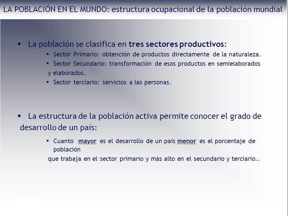 La población se clasifica en tres sectores productivos: Sector Primario: obtención de productos directamente de la naturaleza. Sector Secundario: tran