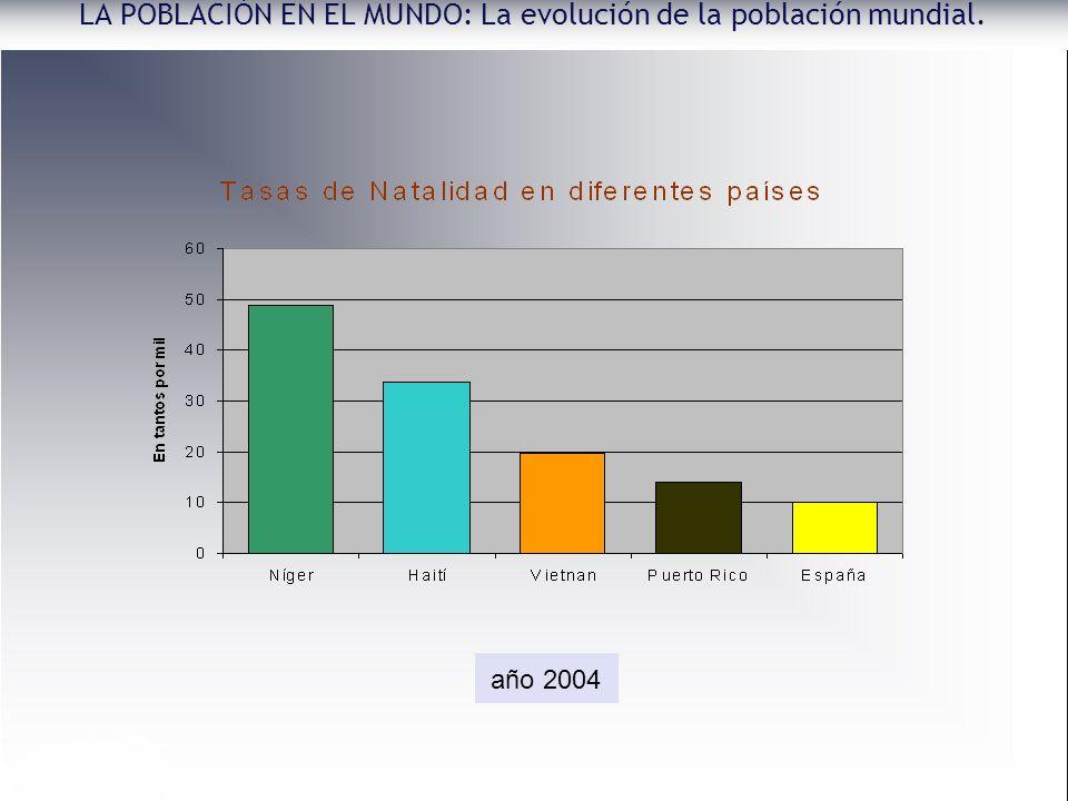 LA POBLACIÓN EN EL MUNDO: La evolución de la población mundial. año 2004