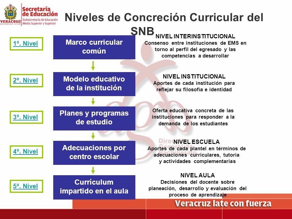 Niveles de Concreción Curricular del SNB Marco curricular común Modelo educativo de la institución Planes y programas de estudio Adecuaciones por cent
