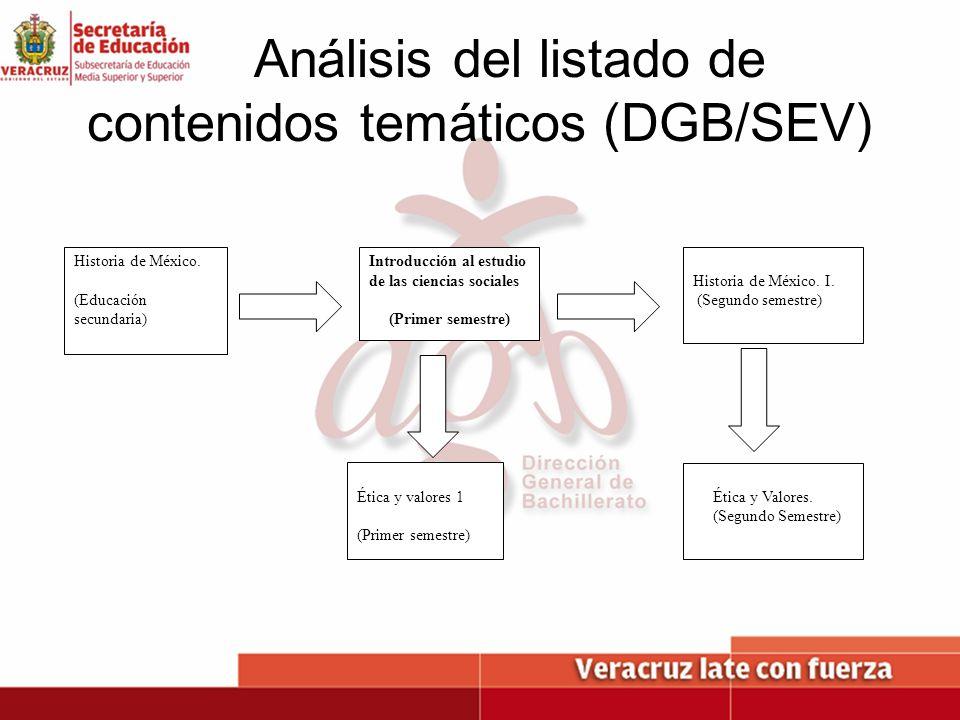 Análisis del listado de contenidos temáticos (DGB/SEV) Historia de México. I. (Segundo semestre) Historia de México. (Educación secundaria) Ética y Va