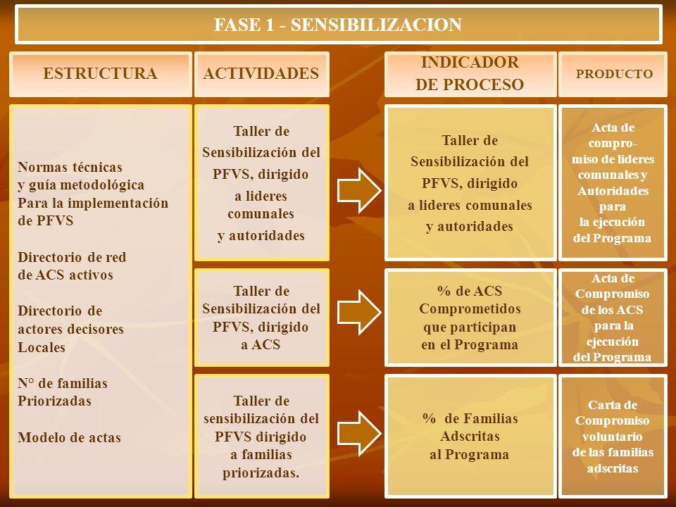 Normas técnicas y guía metodológica Para la implementación de PFVS Directorio de red de ACS activos Directorio de actores decisores Locales N° de fami