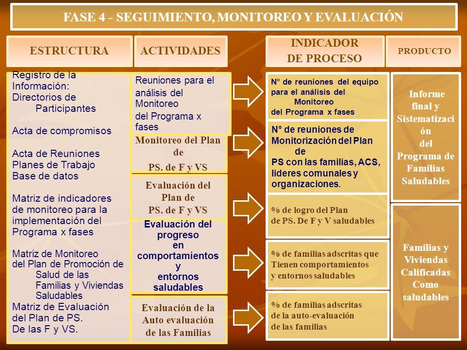 Registro de la Información: Directorios de Participantes Acta de compromisos Acta de Reuniones Planes de Trabajo Base de datos Matriz de indicadores d