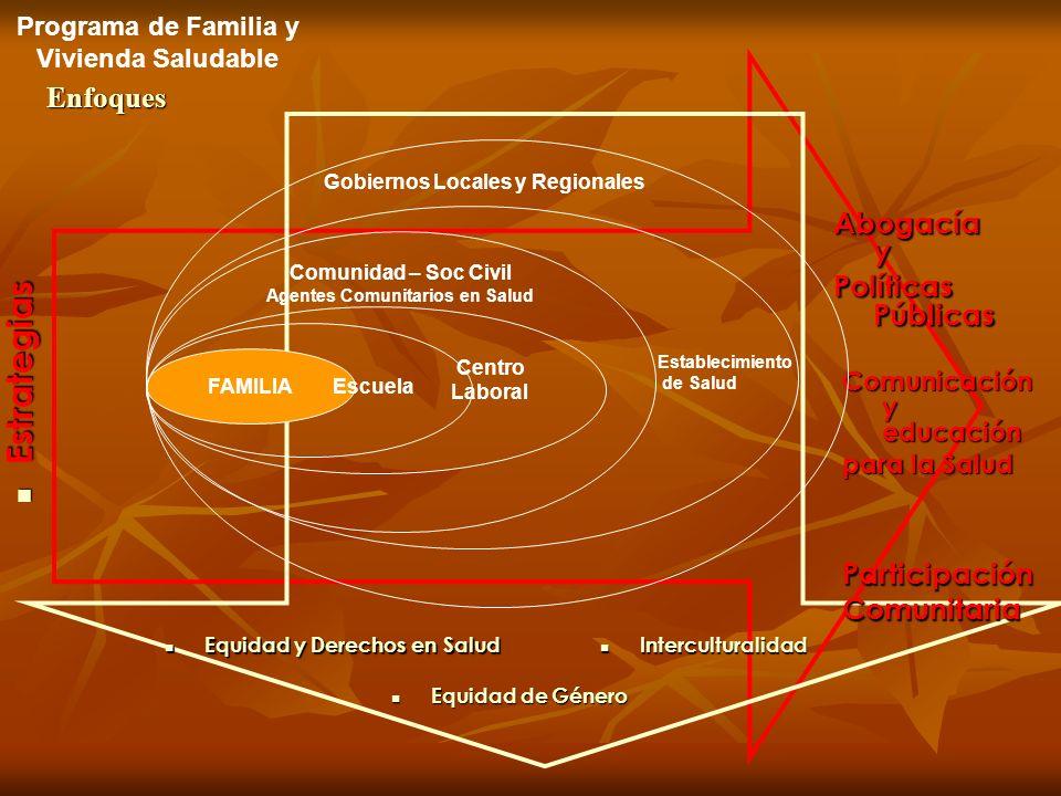 Enfoques Interculturalidad Interculturalidad Estrategias Estrategias Abogacía y Políticas Públicas Programa de Familia y Vivienda Saludable Equidad y