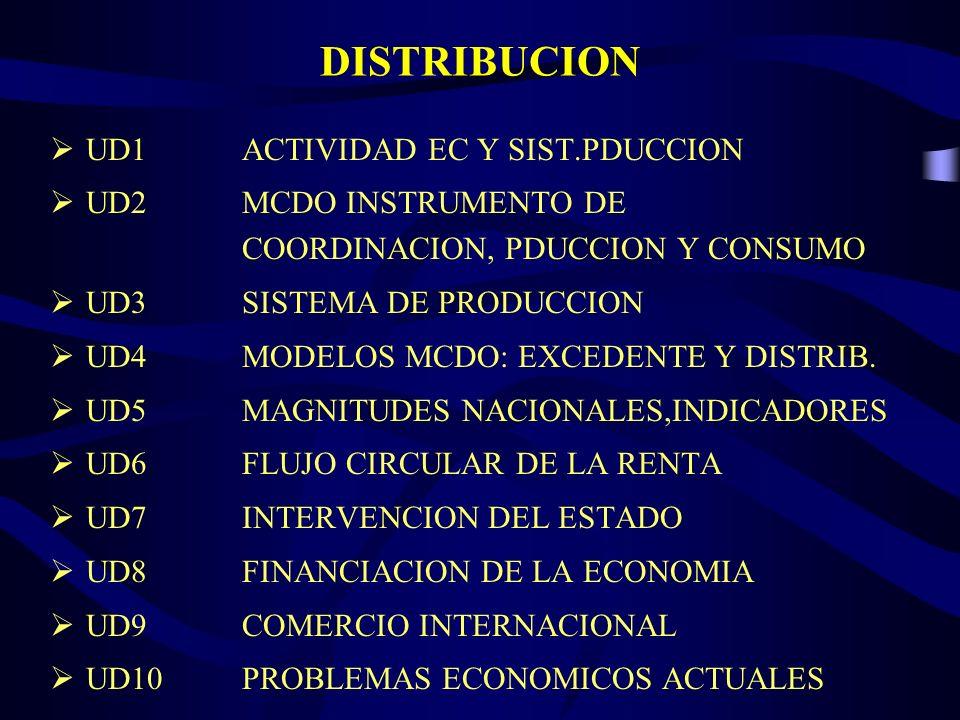 DISTRIBUCIÓN TEMPORAL DE LOS CONTENIDOS 1ª EVALUACION 2ª EVALUACION 3ª EVALUACION UD1 UD2 UD3 UD4 UD5 UD6 UD7 UD8 UD9 UD10