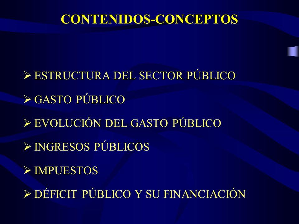 CONTENIDOS-CONCEPTOS ESTRUCTURA DEL SECTOR PÚBLICO GASTO PÚBLICO EVOLUCIÓN DEL GASTO PÚBLICO INGRESOS PÚBLICOS IMPUESTOS DÉFICIT PÚBLICO Y SU FINANCIACIÓN