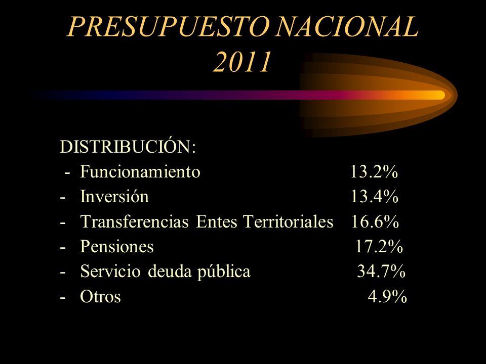 PRESUPUESTO NACIONAL 2011 FINANCIACIÓN: - Ingresos Corrientes $40.4 - Deuda Pública $29.54 - Otros $23.74