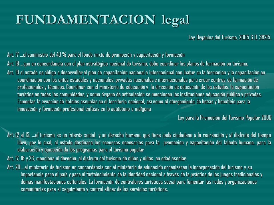 FUNDAMENTACION legal Ley Orgánica del Turismo, 2005 G.O. 38215. Art. 17 …el suministro del 40 % para el fondo mixto de promoción y capacitación y form