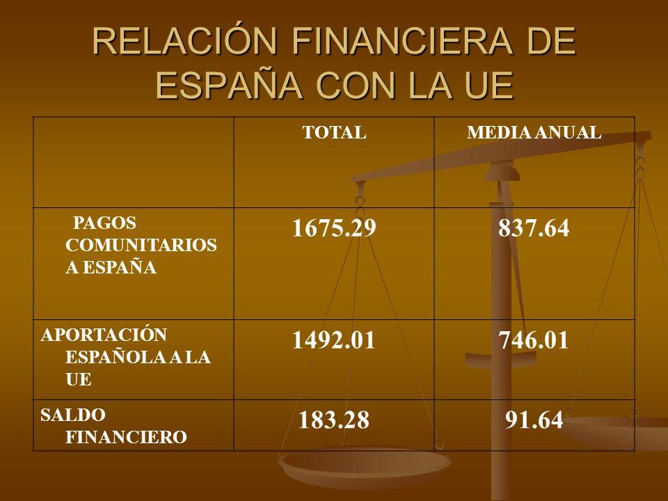 RELACIÓN FINANCIERA DE ESPAÑA CON LA UE TOTALMEDIA ANUAL PAGOS COMUNITARIOS A ESPAÑA 1675.29837.64 APORTACIÓN ESPAÑOLA A LA UE 1492.01746.01 SALDO FIN