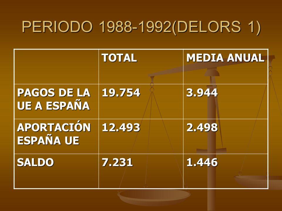 PERIODO 1988-1992(DELORS 1) TOTAL MEDIA ANUAL PAGOS DE LA UE A ESPAÑA 19.7543.944 APORTACIÓN ESPAÑA UE 12.4932.498 SALDO7.2311.446