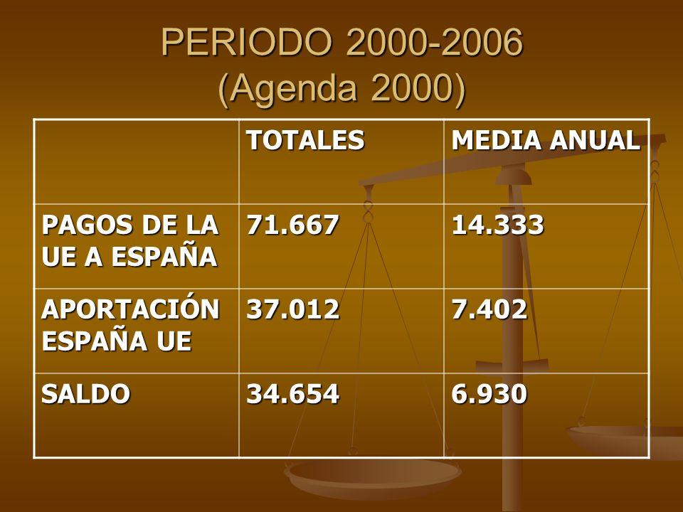 PERIODO 2000-2006 (Agenda 2000) TOTALES MEDIA ANUAL PAGOS DE LA UE A ESPAÑA 71.66714.333 APORTACIÓN ESPAÑA UE 37.0127.402 SALDO34.6546.930