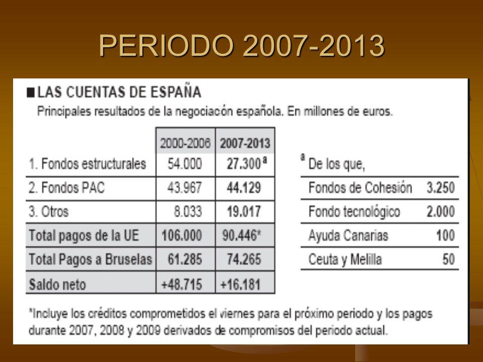 PERIODO 2007-2013