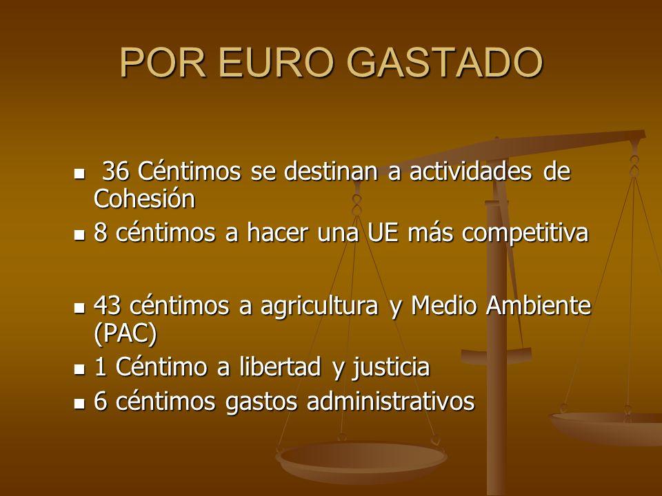 POR EURO GASTADO 36 Céntimos se destinan a actividades de Cohesión 36 Céntimos se destinan a actividades de Cohesión 8 céntimos a hacer una UE más com