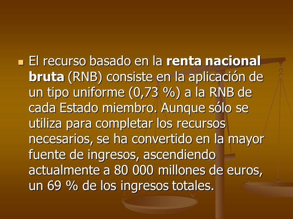 El recurso basado en la renta nacional bruta (RNB) consiste en la aplicación de un tipo uniforme (0,73 %) a la RNB de cada Estado miembro. Aunque sólo