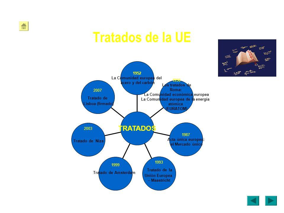 Tratados de la UE 2007 Tratado de Lisboa (firmado) 2003 Tratado de Niza 1999 Tratado de Amsterdam 1993 Tratado de la Unión Europea – Maastricht 1987 A