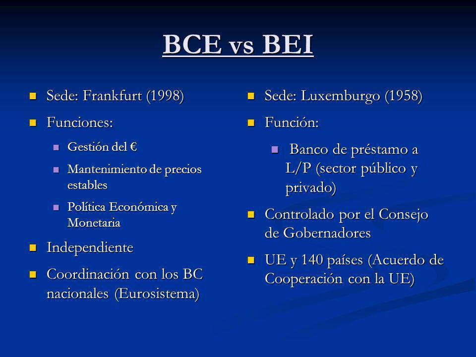 BCE vs BEI Sede: Frankfurt (1998) Sede: Frankfurt (1998) Funciones: Funciones: Gestión del Gestión del Mantenimiento de precios estables Mantenimiento