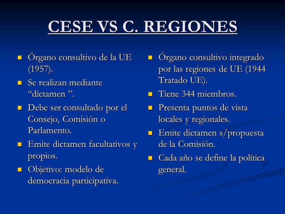 CESE VS C. REGIONES Órgano consultivo de la UE (1957). Órgano consultivo de la UE (1957). Se realizan mediante dictamen. Se realizan mediante dictamen