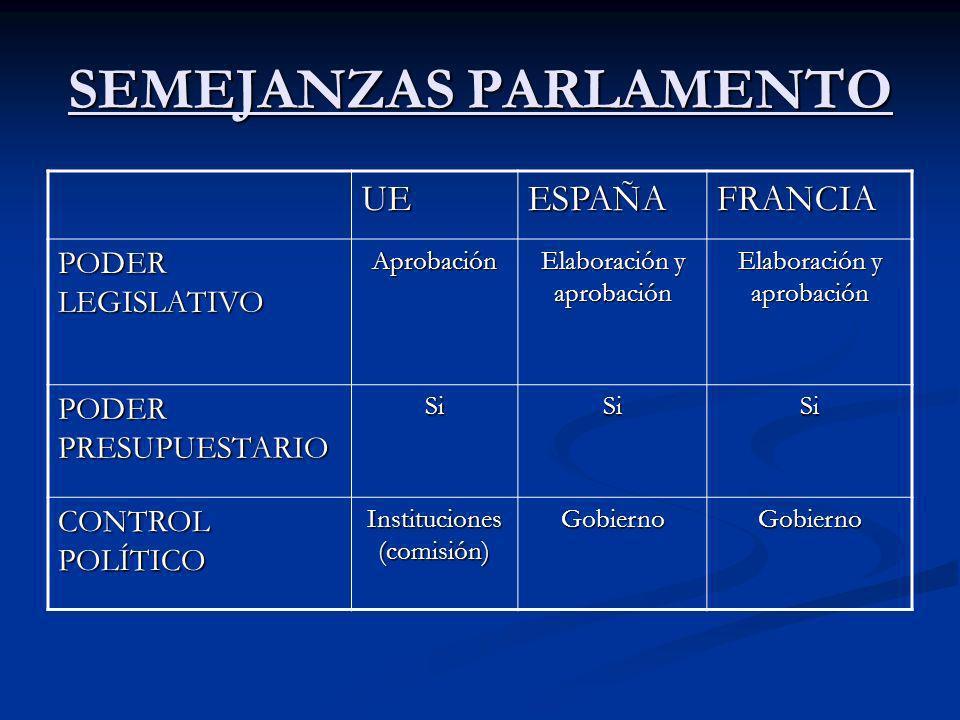 SEMEJANZAS PARLAMENTO UEESPAÑAFRANCIA PODER LEGISLATIVO Aprobación Elaboración y aprobación PODER PRESUPUESTARIO SiSiSi CONTROL POLÍTICO Instituciones