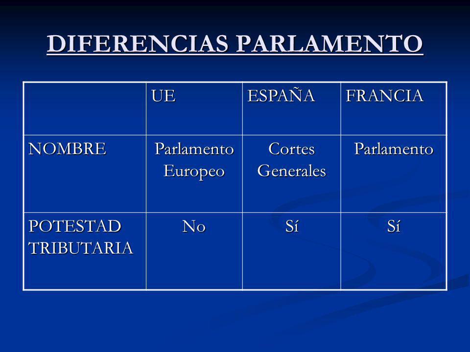 DIFERENCIAS PARLAMENTO UEESPAÑAFRANCIA NOMBRE Parlamento Europeo Cortes Generales Parlamento POTESTAD TRIBUTARIA NoSíSí
