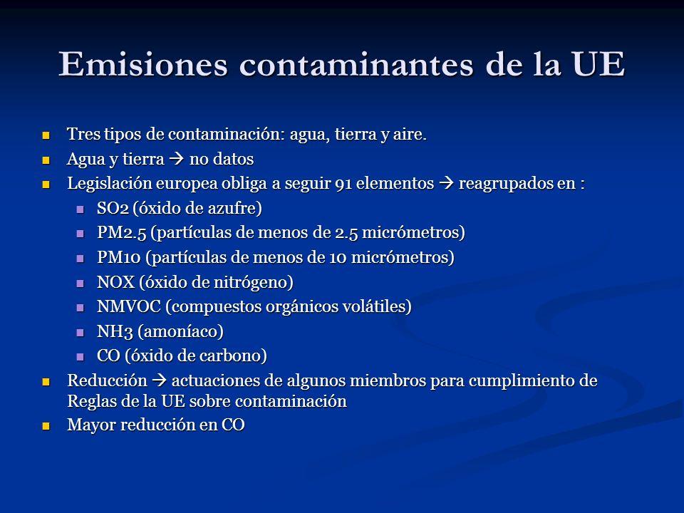 Emisiones contaminantes de la UE Tres tipos de contaminación: agua, tierra y aire. Tres tipos de contaminación: agua, tierra y aire. Agua y tierra no
