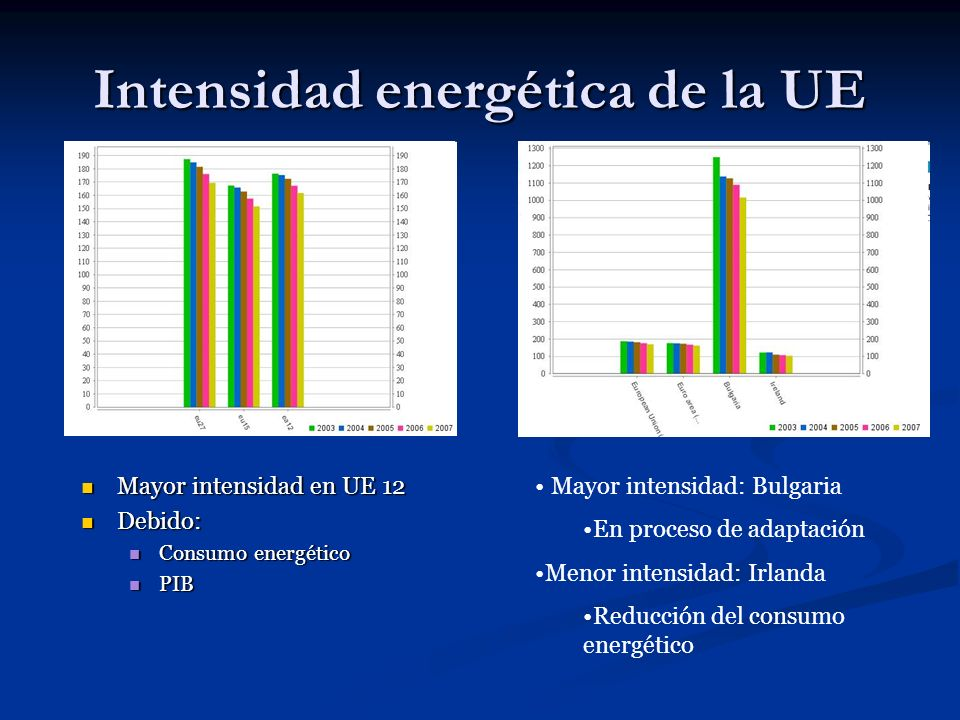 Intensidad energética de la UE Mayor intensidad en UE 12 Debido: Consumo energético PIB Mayor intensidad: Bulgaria En proceso de adaptación Menor inte
