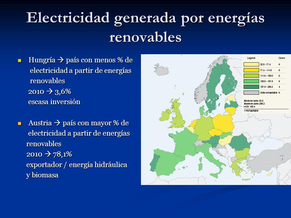 Electricidad generada por energías renovables Hungría país con menos % de Hungría país con menos % de electricidad a partir de energías electricidad a