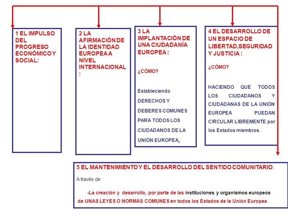5 EL MANTENIMIENTO Y EL DESARROLLO DEL SENTIDO COMUNITARIO: Los objetivos de la UE Los 5 OBJETIVOS básicos de la UE fueron y siguen siendo: 1. EL IMPU