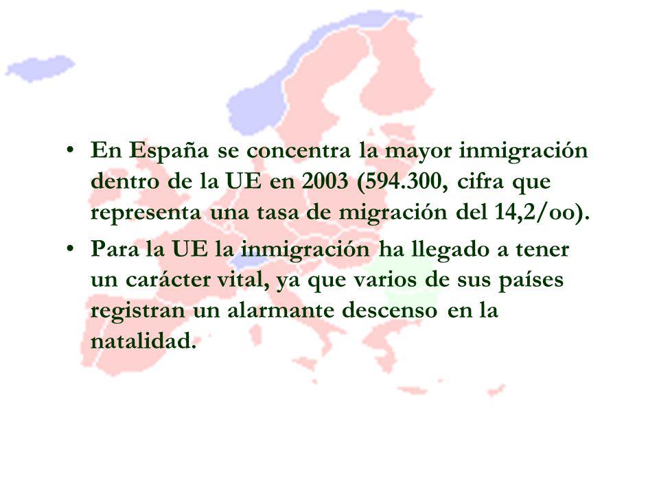 En España se concentra la mayor inmigración dentro de la UE en 2003 (594.300, cifra que representa una tasa de migración del 14,2/oo). Para la UE la i