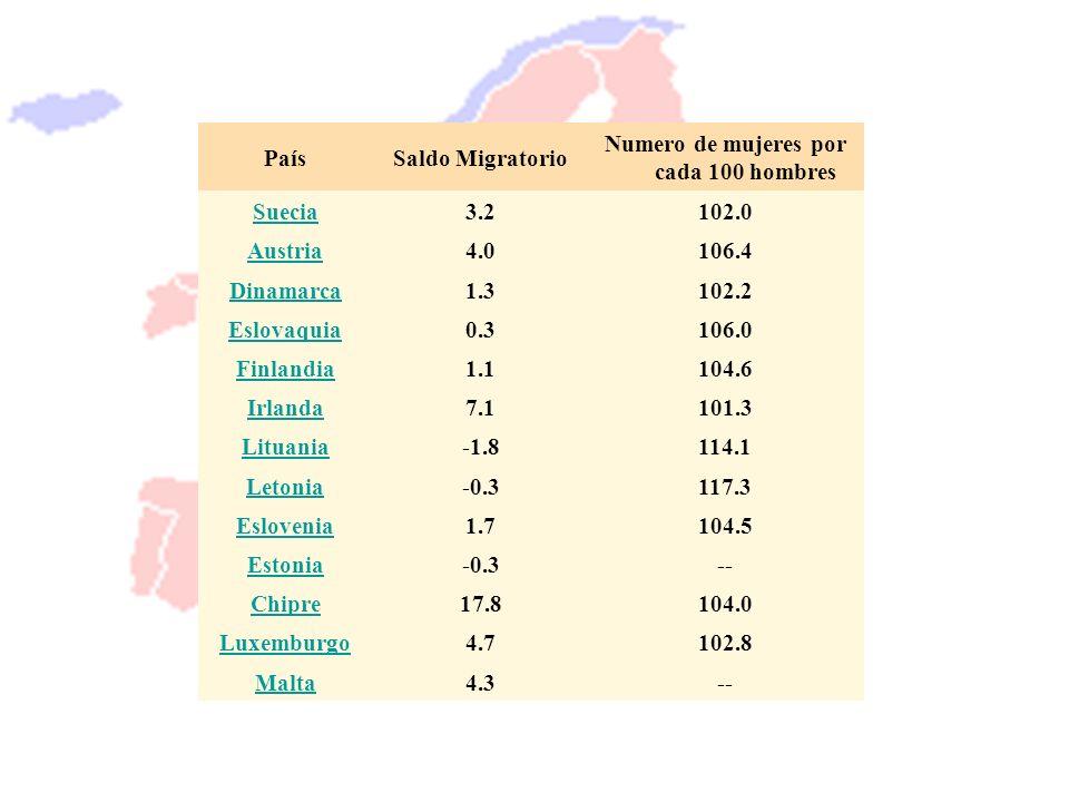 PaísSaldo Migratorio Numero de mujeres por cada 100 hombres Suecia3.2102.0 Austria4.0106.4 Dinamarca1.3102.2 Eslovaquia0.3106.0 Finlandia1.1104.6 Irla