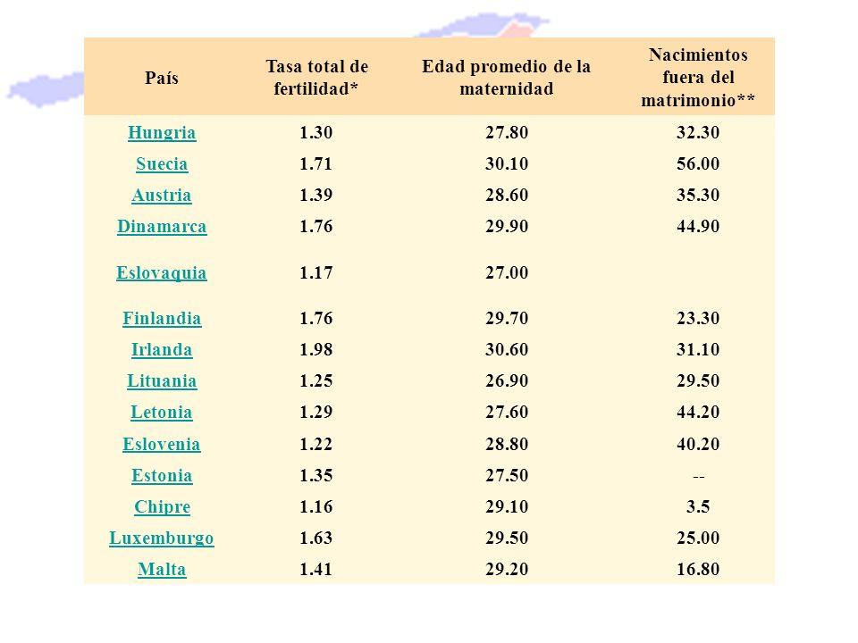 País Tasa total de fertilidad* Edad promedio de la maternidad Nacimientos fuera del matrimonio** Hungria1.3027.8032.30 Suecia1.7130.1056.00 Austria1.3