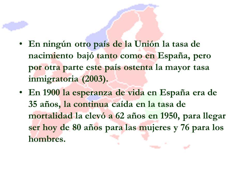 En ningún otro país de la Unión la tasa de nacimiento bajó tanto como en España, pero por otra parte este país ostenta la mayor tasa inmigratoria (200