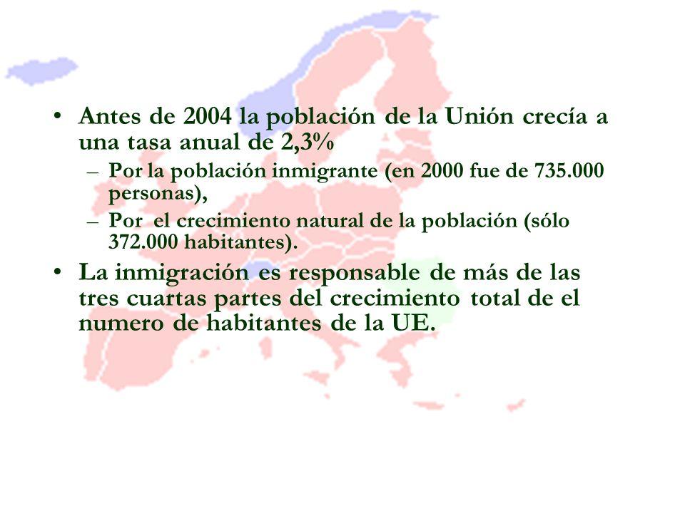 Antes de 2004 la población de la Unión crecía a una tasa anual de 2,3% –Por la población inmigrante (en 2000 fue de 735.000 personas), –Por el crecimi