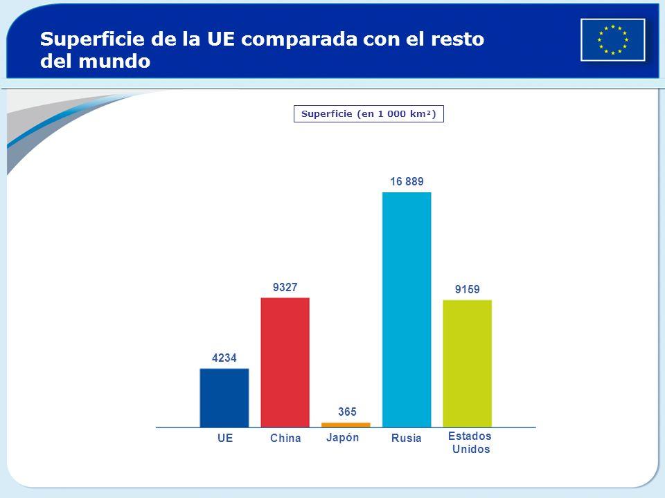 Superficie de la UE comparada con el resto del mundo Superficie (en 1 000 km²) UEChina Japón Rusia Estados Unidos 16 889 9327 9159 4234 365