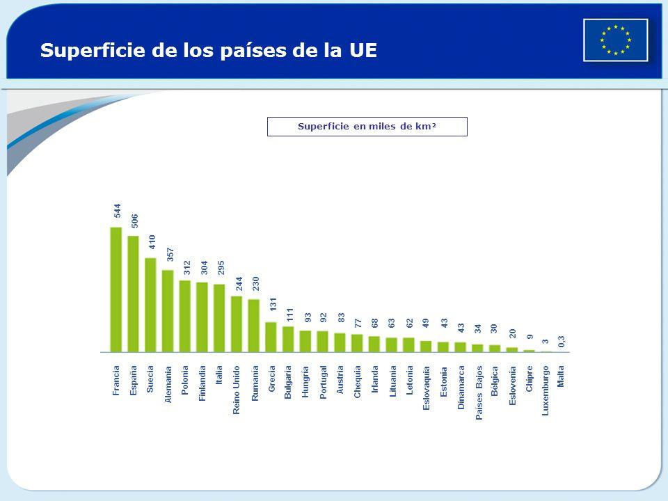 Superficie de los países de la UE Superficie en miles de km² FranciaEspaña Suecia Alemania Polonia Finlandia Italia Reino Unido Rumanía Grecia Bulgari