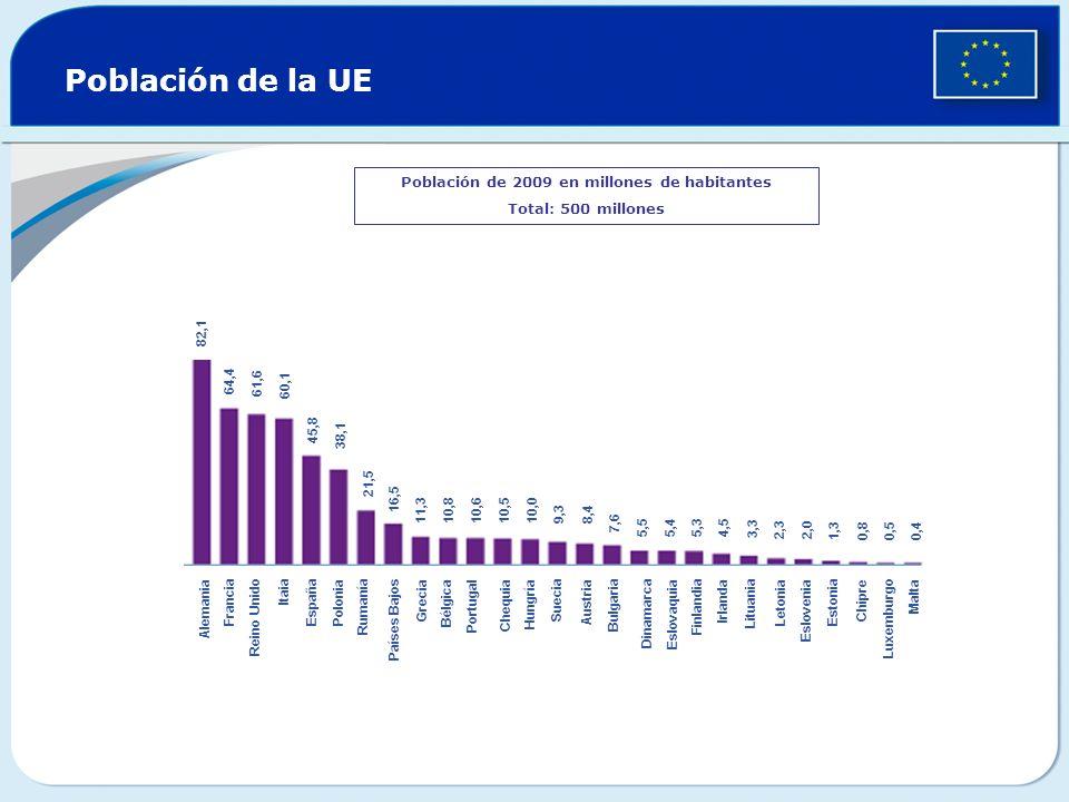 Población de la UE Población de 2009 en millones de habitantes Total: 500 millones 82,1 64,4 61,6 60,1 45,8 38,1 21,5 16,5 11,3 10,8 10,6 10,510,0 9,3