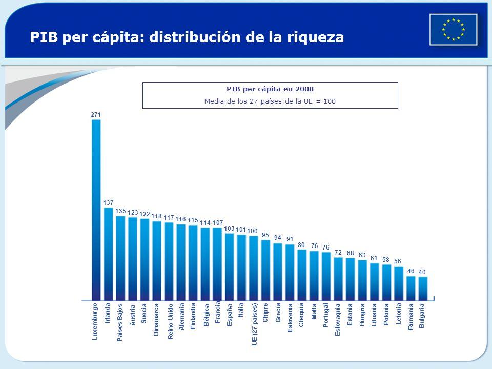 PIB per cápita: distribución de la riqueza PIB per cápita en 2008 Media de los 27 países de la UE = 100 271 137 135 123 122 118 117 116 115 114 107 10