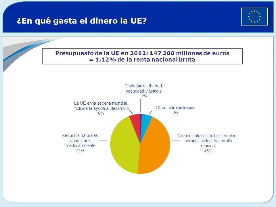 ¿En qué gasta el dinero la UE? Presupuesto de la UE en 2012: 147 200 millones de euros = 1,12% de la renta nacional bruta Ciudadanía, libertad, seguri
