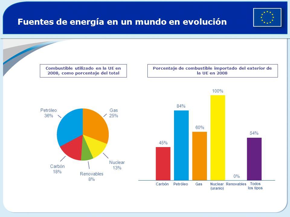 Fuentes de energía en un mundo en evolución Combustible utilizado en la UE en 2008, como porcentaje del total Porcentaje de combustible importado del