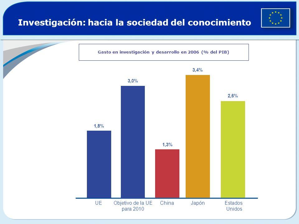 Investigación: hacia la sociedad del conocimiento Gasto en investigación y desarrollo en 2006 (% del PIB) 1,8% 3,0% 1,3% 2,6% 3,4% UEObjetivo de la UE