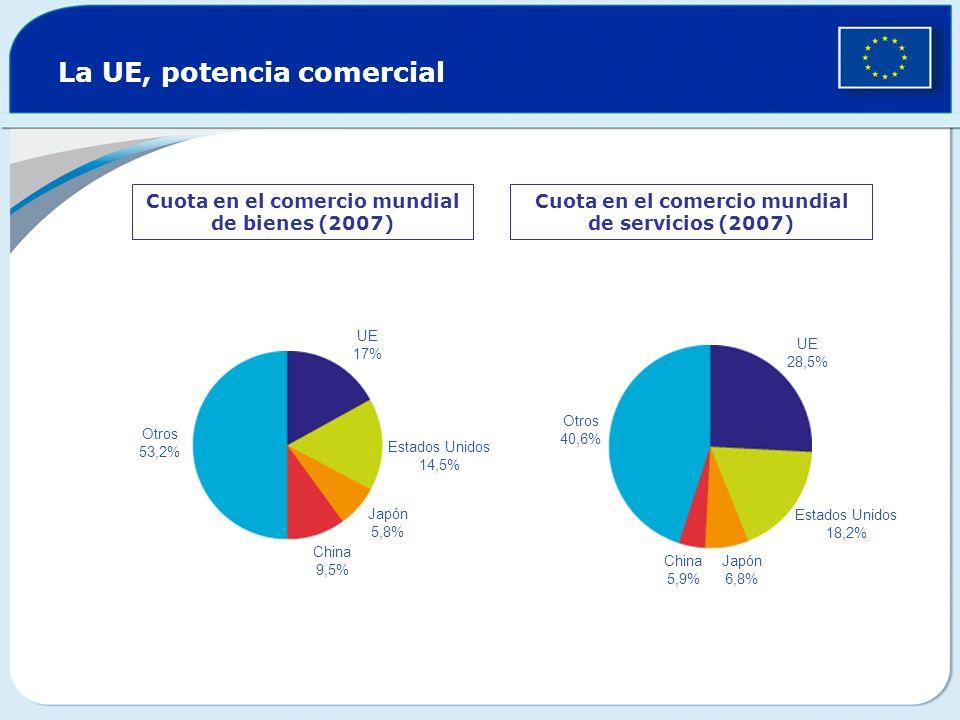 La UE, potencia comercial Cuota en el comercio mundial de bienes (2007) Cuota en el comercio mundial de servicios (2007) Otros 53,2% UE 17% Estados Un