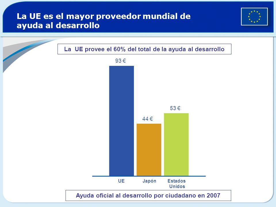 La UE es el mayor proveedor mundial de ayuda al desarrollo Ayuda oficial al desarrollo por ciudadano en 2007 93 44 53 UE Japón Estados Unidos La UE pr