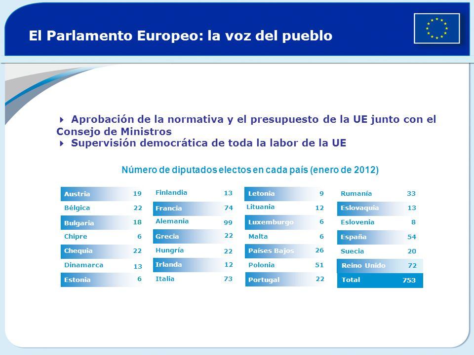 Reino Unido El Parlamento Europeo: la voz del pueblo 12 22 74 73 13 Italia Irlanda 22 Hungría Grecia 99 Alemania Francia Finlandia 6 Estonia 13 Dinama
