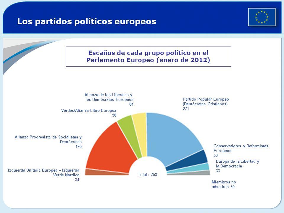 Los partidos políticos europeos Escaños de cada grupo político en el Parlamento Europeo (enero de 2012) Verdes/Alianza Libre Europea 55 Alianza de Lib