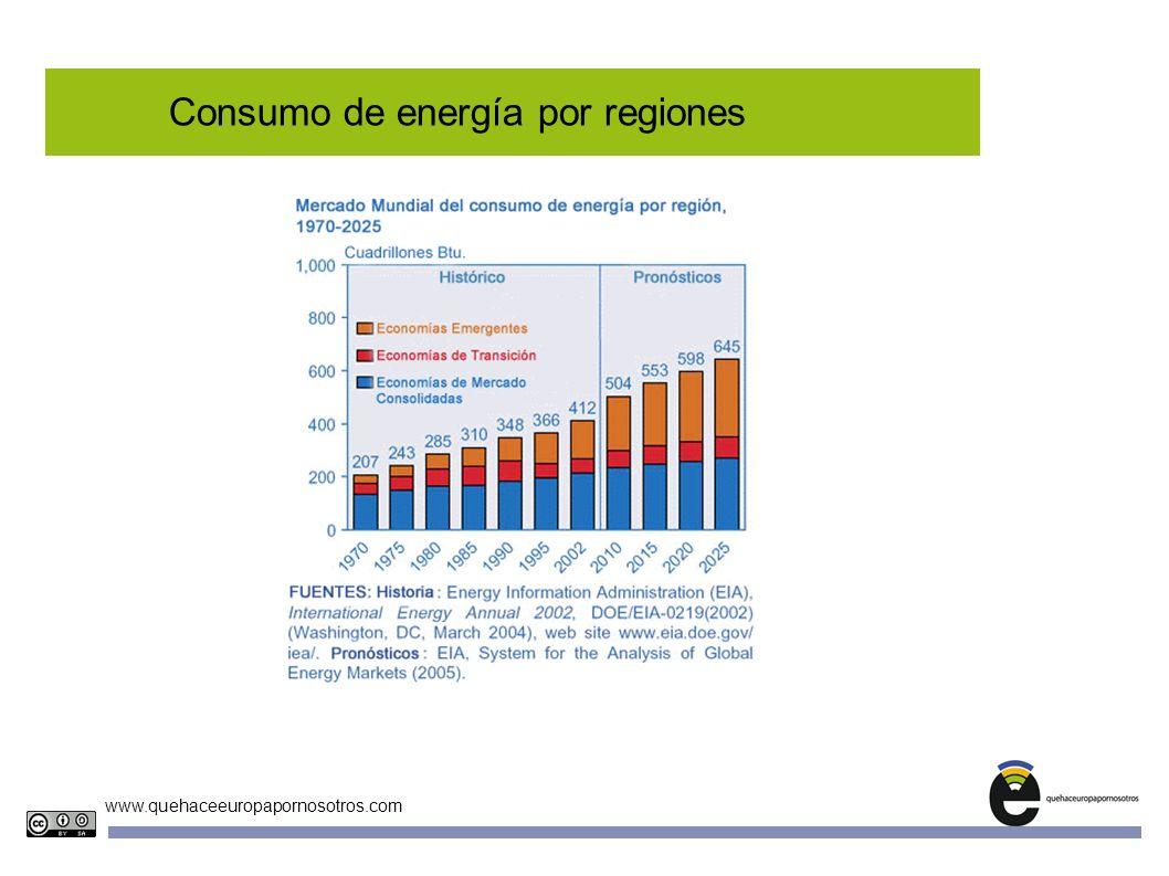 www.quehaceeuropapornosotros.com Consumo de energía por regiones