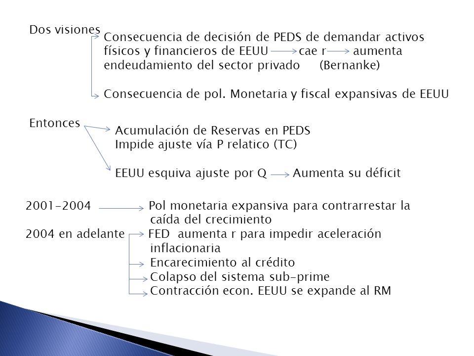 Dos visiones Consecuencia de decisión de PEDS de demandar activos físicos y financieros de EEUU cae r aumenta endeudamiento del sector privado (Bernan