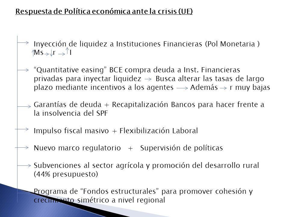 Respuesta de Política económica ante la crisis (UE) Inyección de liquidez a Instituciones Financieras (Pol Monetaria ) Ms r I Quantitative easing BCE compra deuda a Inst.