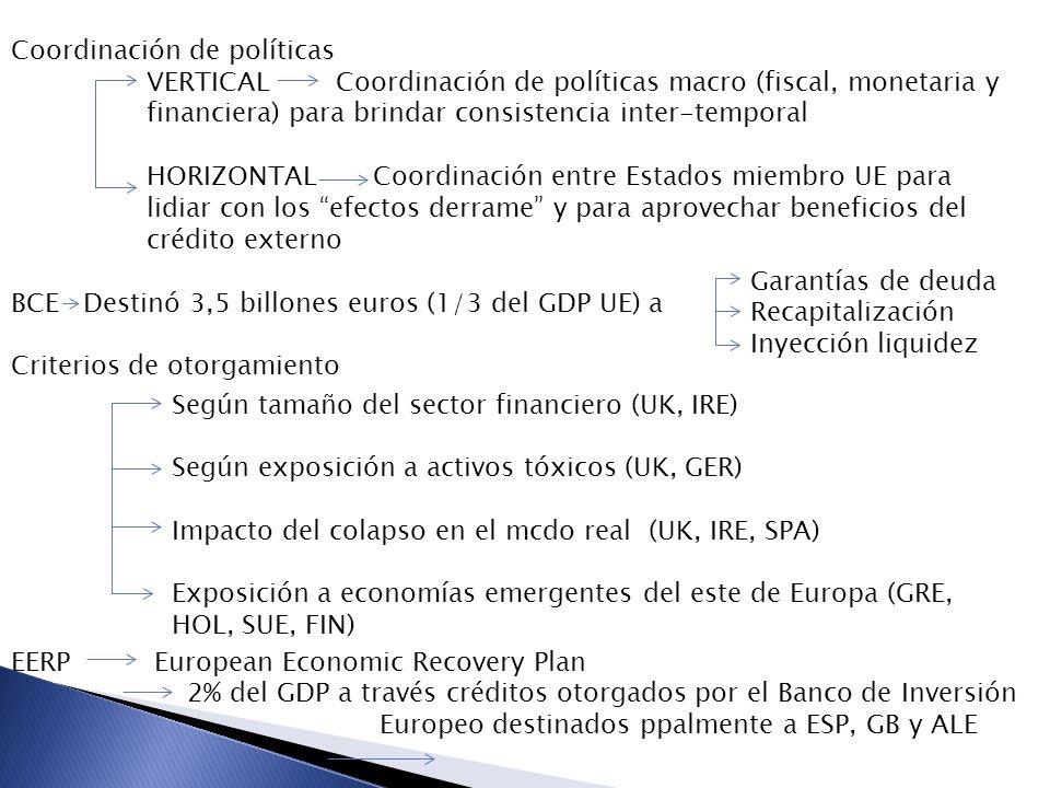 Coordinación de políticas BCE Destinó 3,5 billones euros (1/3 del GDP UE) a Criterios de otorgamiento VERTICAL Coordinación de políticas macro (fiscal