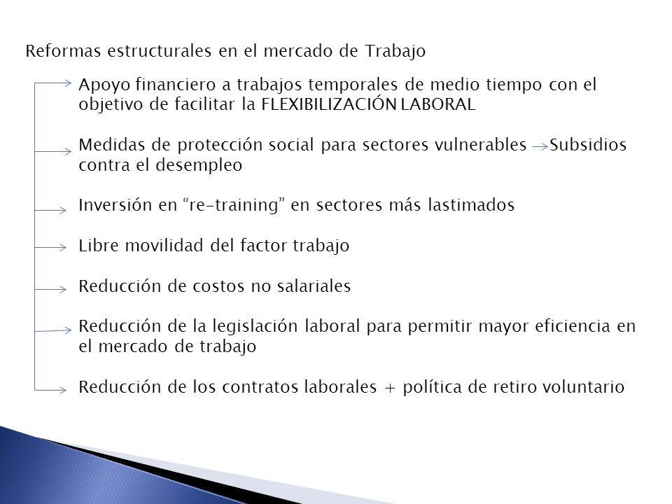 Reformas estructurales en el mercado de Trabajo Apoyo financiero a trabajos temporales de medio tiempo con el objetivo de facilitar la FLEXIBILIZACIÓN LABORAL Medidas de protección social para sectores vulnerables Subsidios contra el desempleo Inversión en re-training en sectores más lastimados Libre movilidad del factor trabajo Reducción de costos no salariales Reducción de la legislación laboral para permitir mayor eficiencia en el mercado de trabajo Reducción de los contratos laborales + política de retiro voluntario