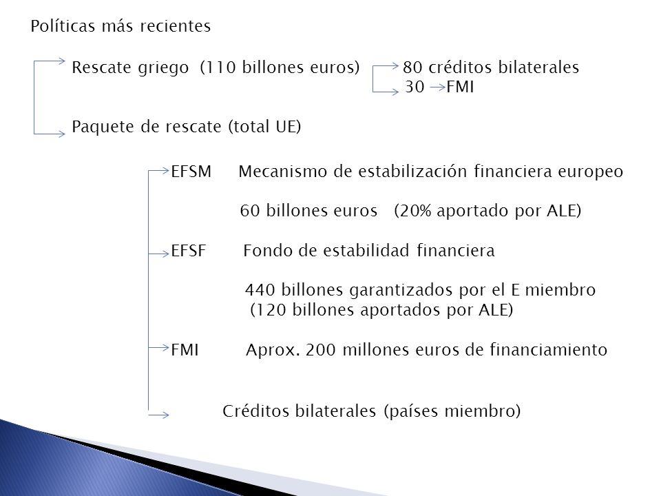 Políticas más recientes Rescate griego (110 billones euros) 80 créditos bilaterales 30 FMI Paquete de rescate (total UE) EFSM Mecanismo de estabilización financiera europeo 60 billones euros (20% aportado por ALE) EFSF Fondo de estabilidad financiera 440 billones garantizados por el E miembro (120 billones aportados por ALE) FMI Aprox.