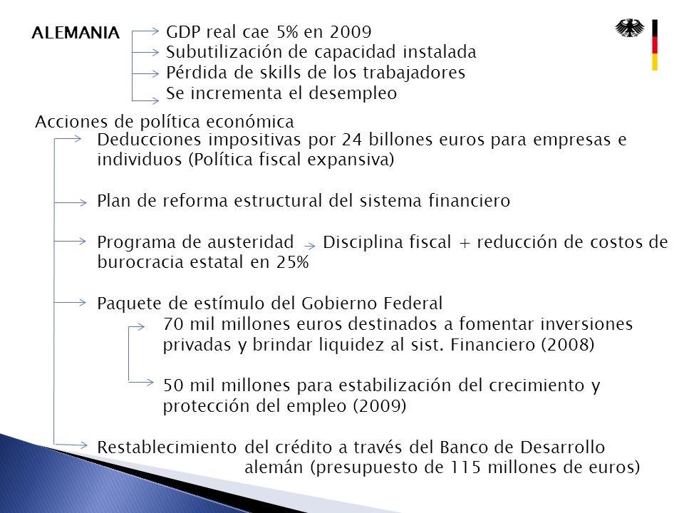 ALEMANIA GDP real cae 5% en 2009 Subutilización de capacidad instalada Pérdida de skills de los trabajadores Se incrementa el desempleo Acciones de po